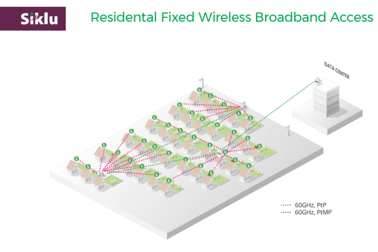 Residential Fixed Wireless Broadband Access